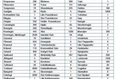 780.  Sete fuglearter i Nivå Bugt