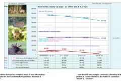 Et Diagram i Vildtanalysen, ved Jack Hansen / A Chart in the Wild Game Analysis, by Jack Hansen.